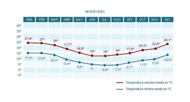 Clima em Montevidéu